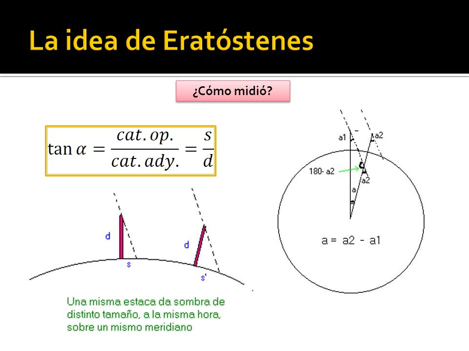 La idea de Eratóstenes ¿Cómo midió