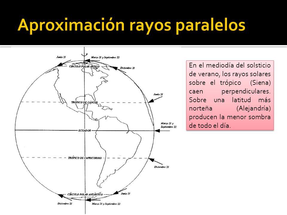 Aproximación rayos paralelos