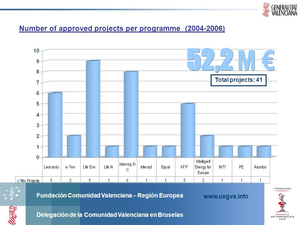 52,2 M € Number of approved projects per programme (2004-2006)