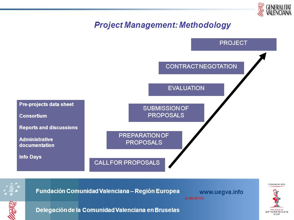 Project Management: Methodology