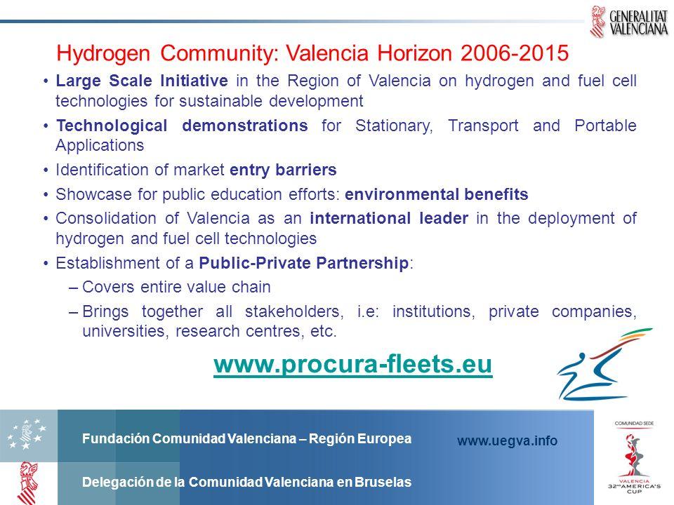 Hydrogen Community: Valencia Horizon 2006-2015