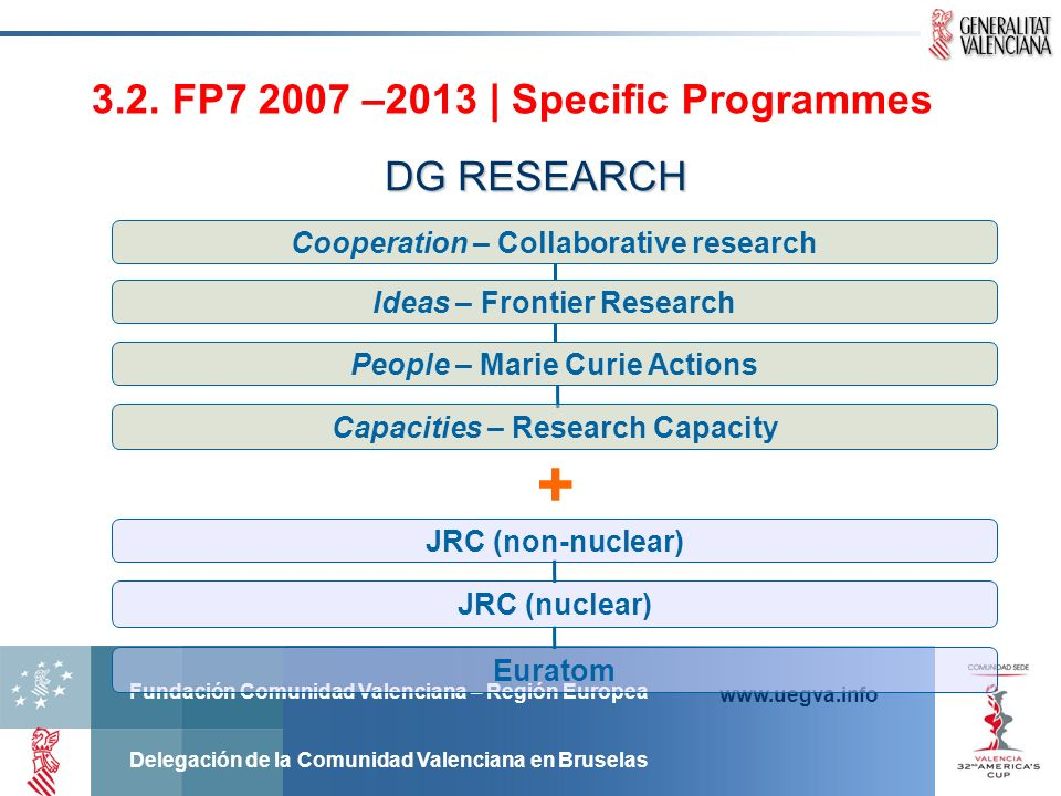 + 3.2. FP7 2007 –2013 | Specific Programmes DG RESEARCH