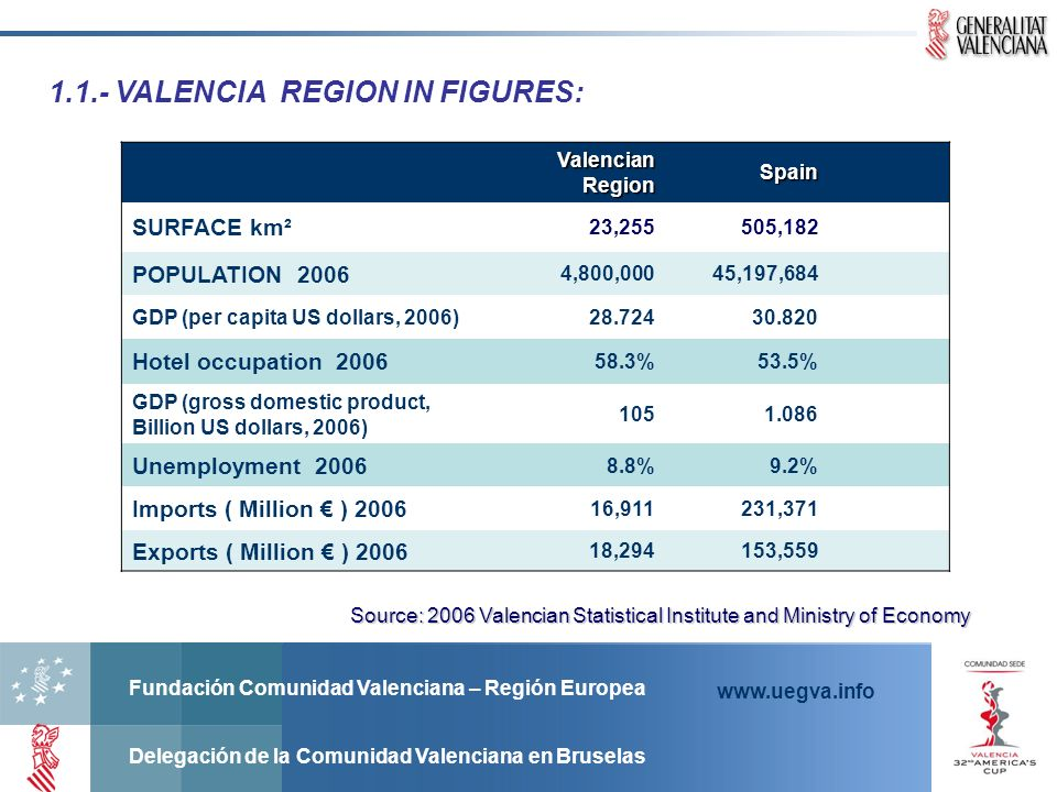 Source: 2006 Valencian Statistical Institute and Ministry of Economy