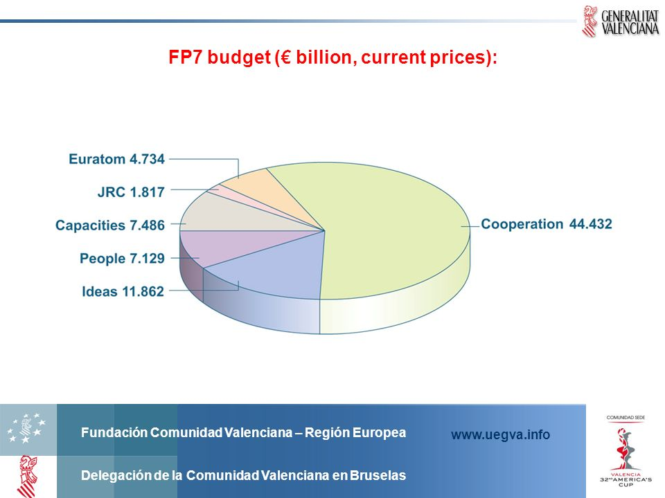 FP7 budget (€ billion, current prices):