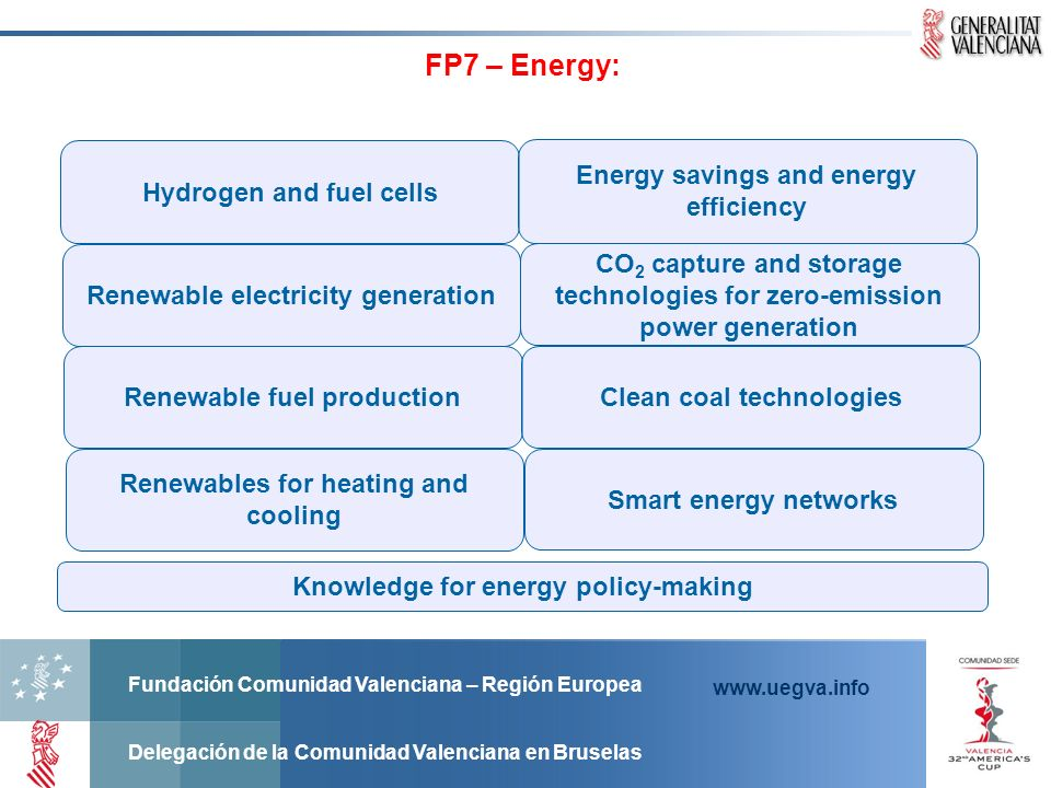 FP7 – Energy: Hydrogen and fuel cells
