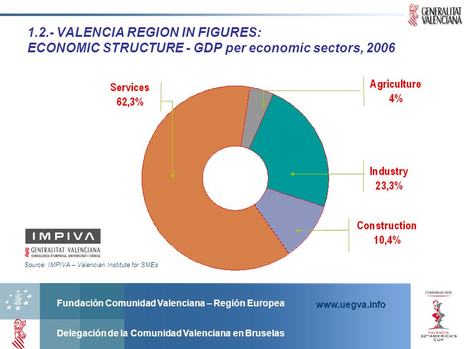 1.2.- VALENCIA REGION IN FIGURES: ECONOMIC STRUCTURE - GDP per economic sectors, 2006