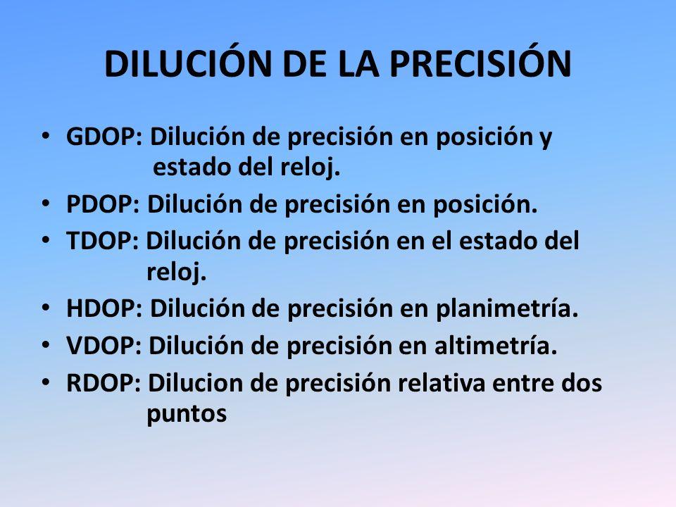 DILUCIÓN DE LA PRECISIÓN
