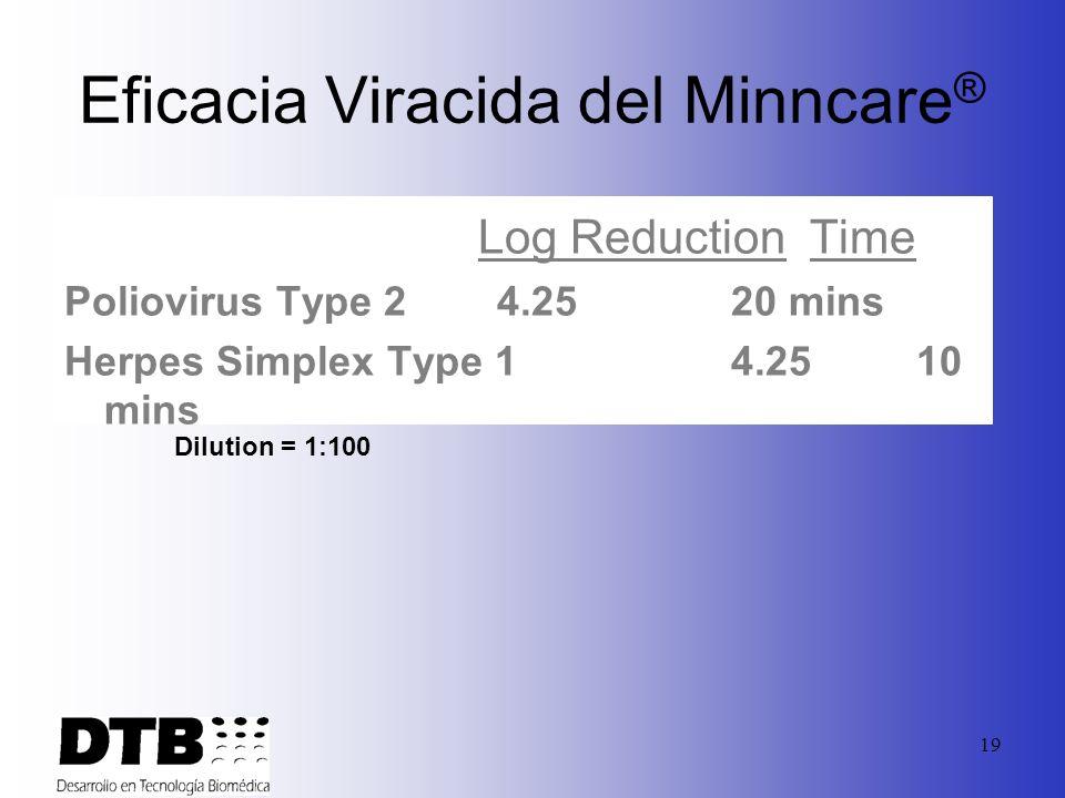 Eficacia Viracida del Minncare®