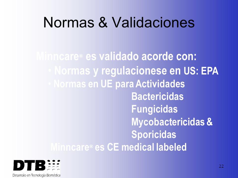 Normas & Validaciones Minncare® es validado acorde con:
