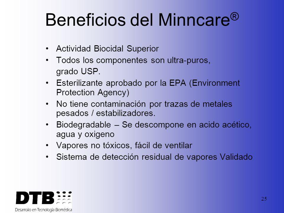 Beneficios del Minncare®