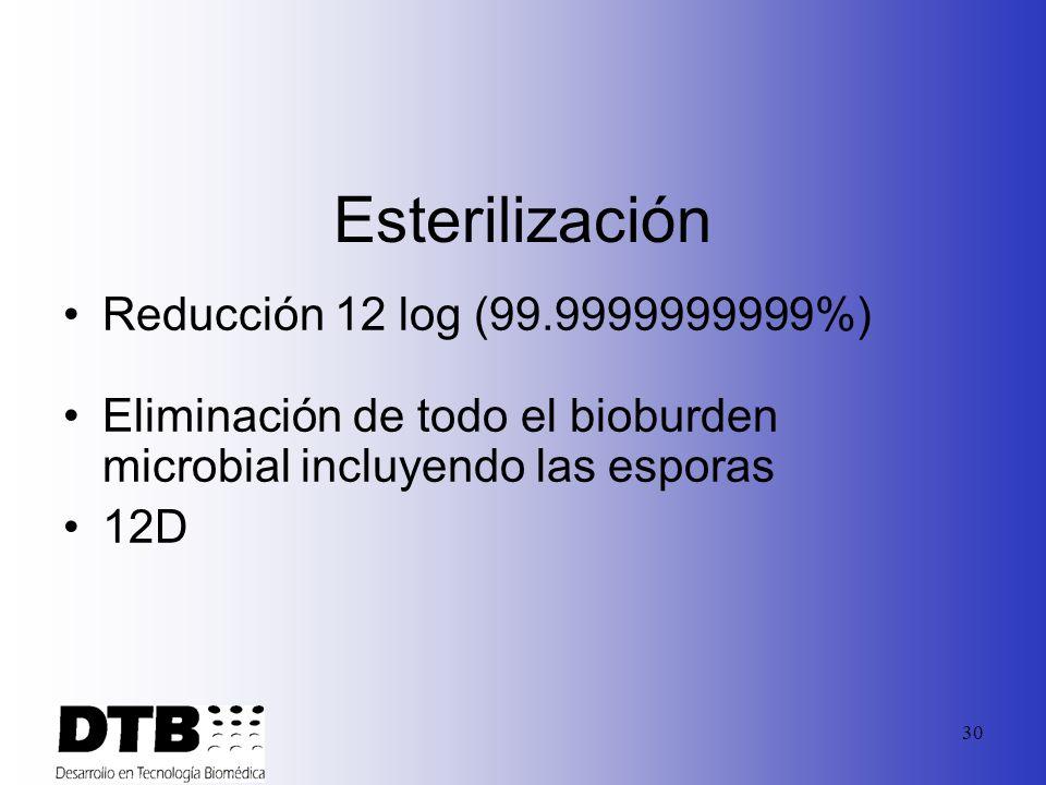 Esterilización Reducción 12 log (99.9999999999%)