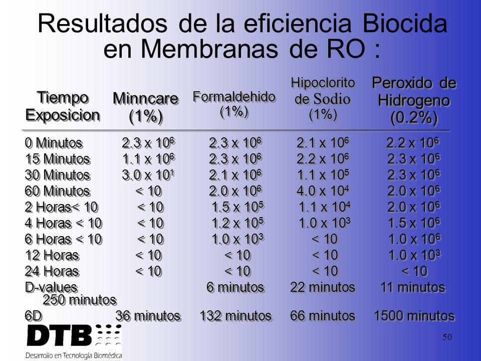 Resultados de la eficiencia Biocida en Membranas de RO :