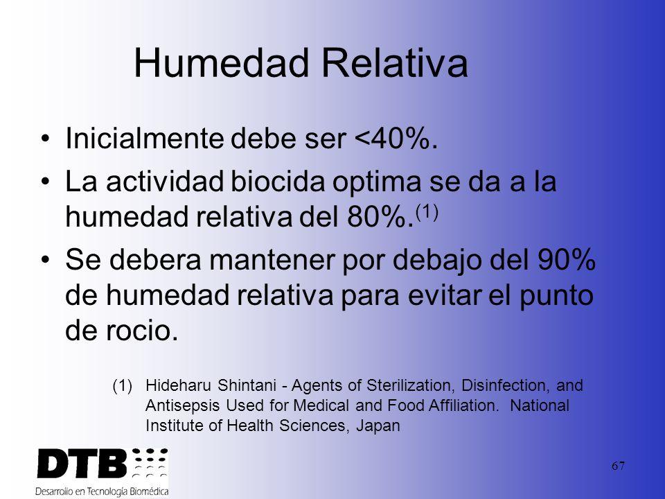 Humedad Relativa Inicialmente debe ser <40%.