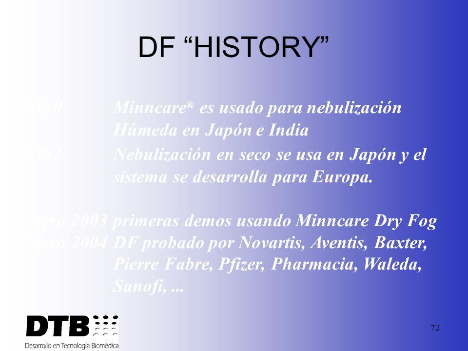 DF HISTORY