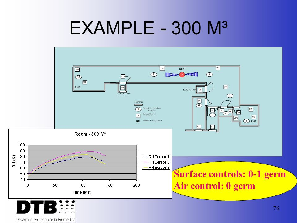 EXAMPLE - 300 M³ Surface controls: 0-1 germ Air control: 0 germ