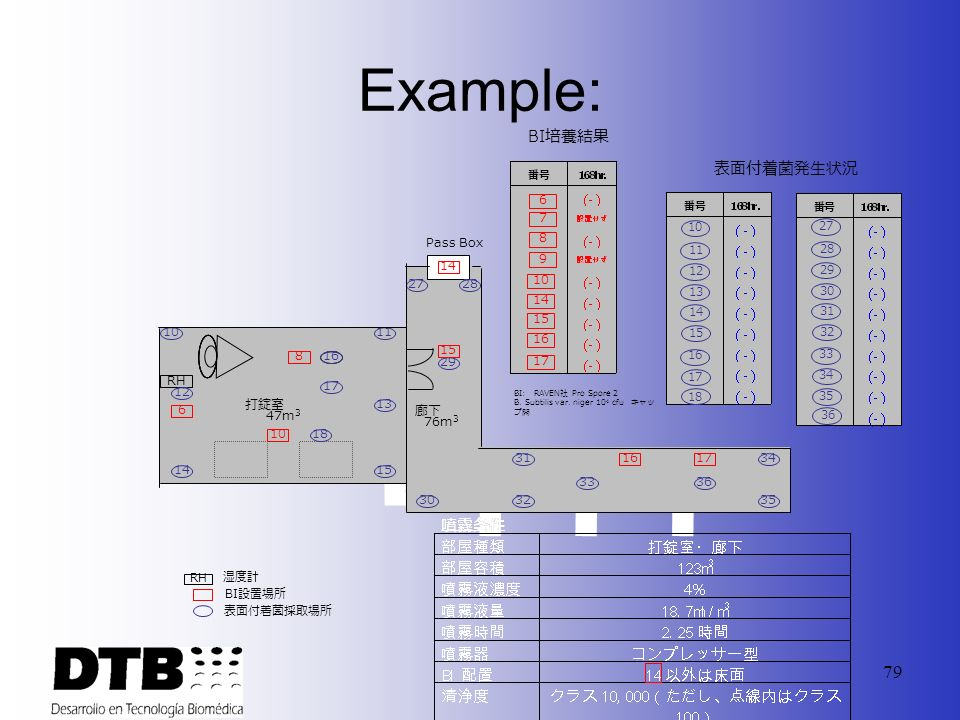 Example: BI培養結果 表面付着菌発生状況 6 7 8 9 10 14 15 16 17 Pass Box 14 27 28 10