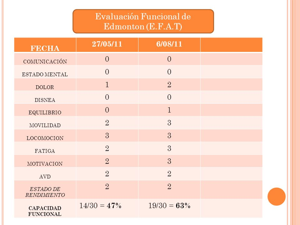 Evaluación Funcional de Edmonton (E.F.A.T)