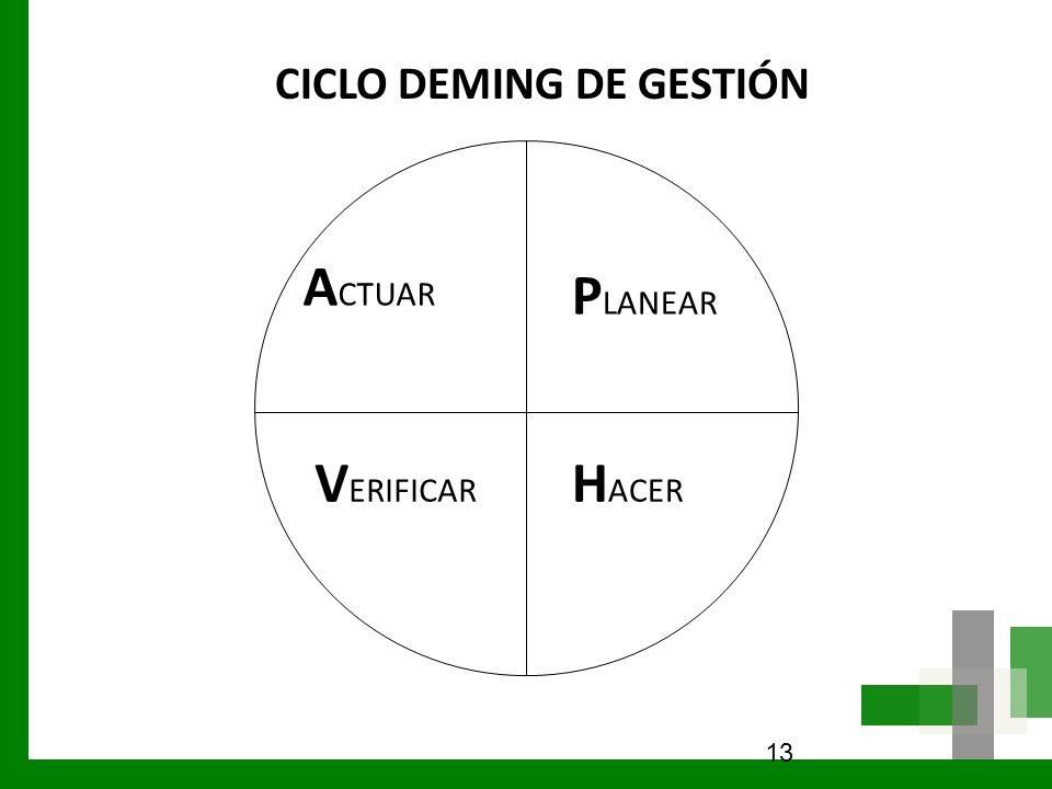 CICLO DEMING DE GESTIÓN