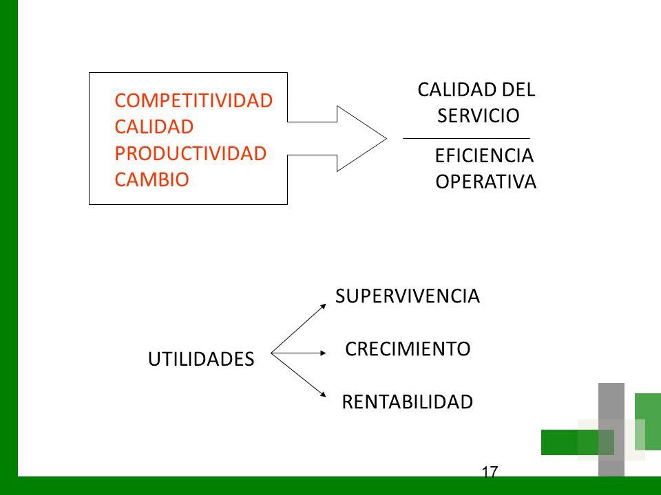 CALIDAD DEL COMPETITIVIDAD SERVICIO CALIDAD PRODUCTIVIDAD CAMBIO