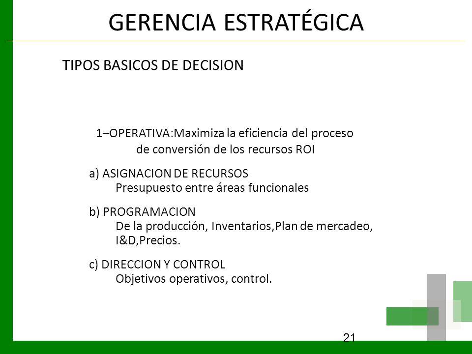 GERENCIA ESTRATÉGICA TIPOS BASICOS DE DECISION. 1–OPERATIVA:Maximiza la eficiencia del proceso de conversión de los recursos ROI.