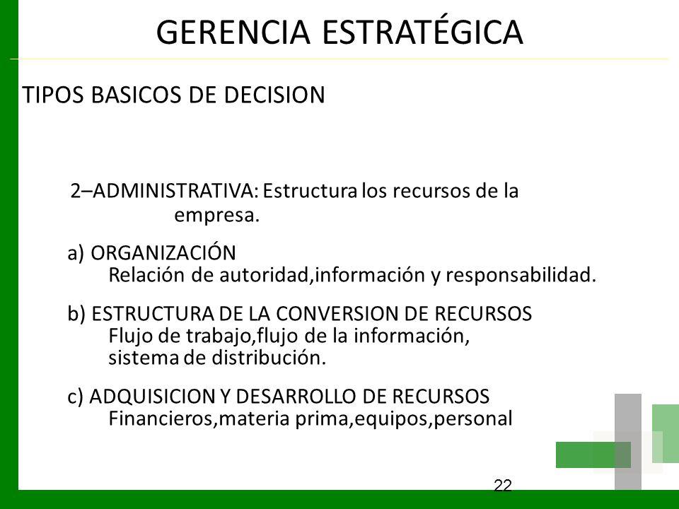 GERENCIA ESTRATÉGICA TIPOS BASICOS DE DECISION. 2–ADMINISTRATIVA: Estructura los recursos de la empresa.