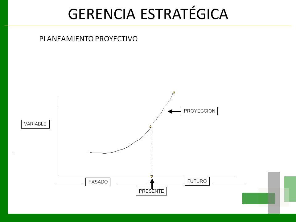 GERENCIA ESTRATÉGICA PLANEAMIENTO PROYECTIVO LGP PROYECCION VARIABLE