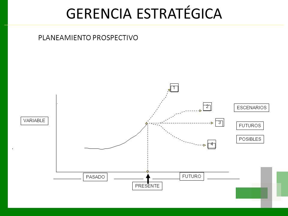GERENCIA ESTRATÉGICA PLANEAMIENTO PROSPECTIVO LGP 1 2 ESCENARIOS