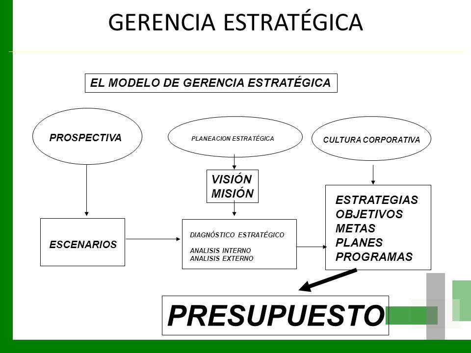 PRESUPUESTO GERENCIA ESTRATÉGICA EL MODELO DE GERENCIA ESTRATÉGICA