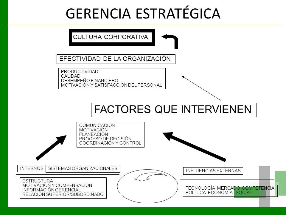 GERENCIA ESTRATÉGICA FACTORES QUE INTERVIENEN CULTURA CORPORATIVA