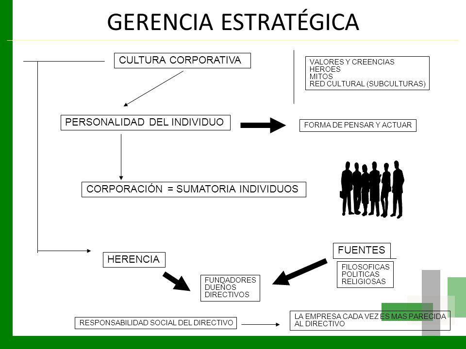 GERENCIA ESTRATÉGICA CULTURA CORPORATIVA PERSONALIDAD DEL INDIVIDUO