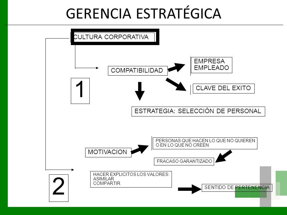 2 1 GERENCIA ESTRATÉGICA CULTURA CORPORATIVA EMPRESA EMPLEADO