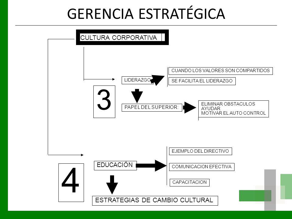 4 3 GERENCIA ESTRATÉGICA CULTURA CORPORATIVA