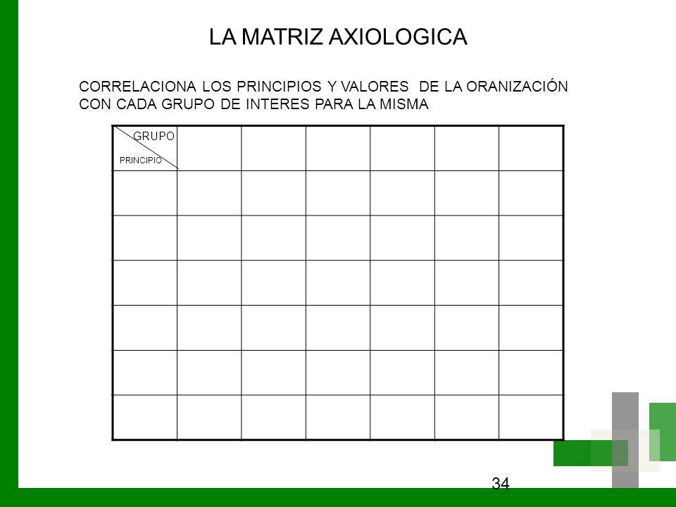 LA MATRIZ AXIOLOGICA CORRELACIONA LOS PRINCIPIOS Y VALORES DE LA ORANIZACIÓN CON CADA GRUPO DE INTERES PARA LA MISMA.