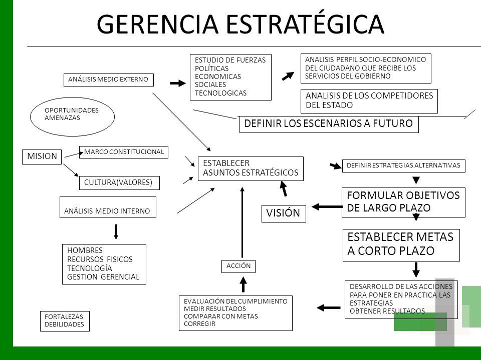 GERENCIA ESTRATÉGICA ESTABLECER METAS A CORTO PLAZO