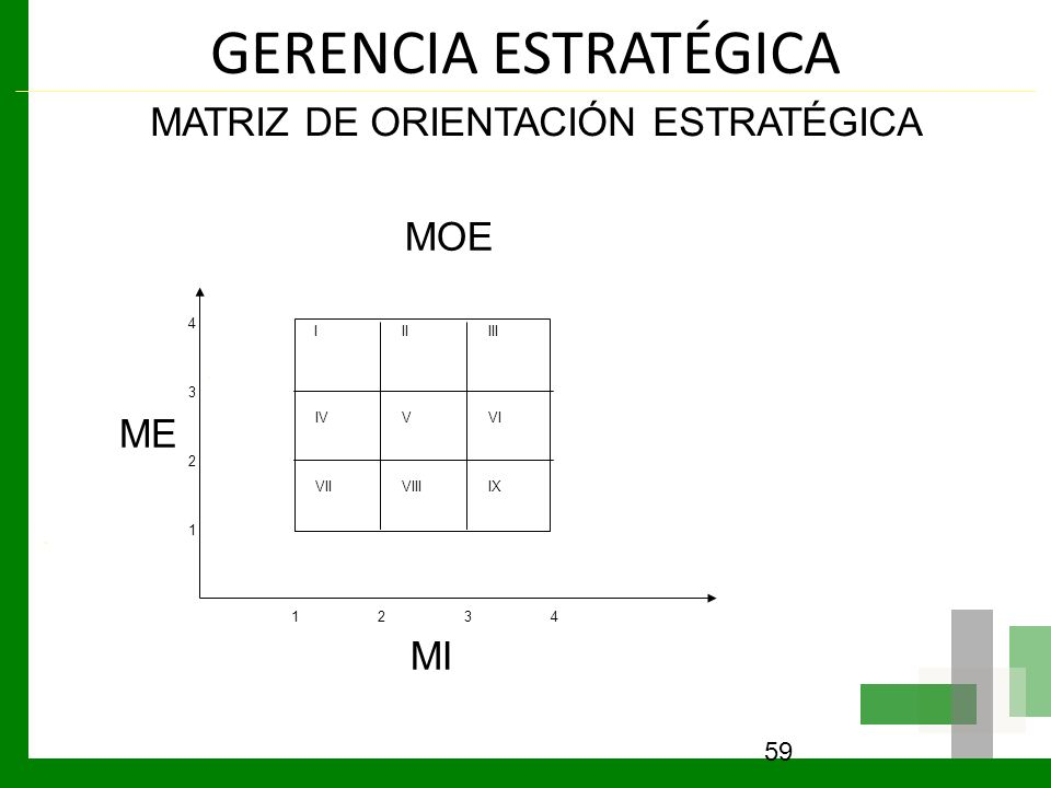 GERENCIA ESTRATÉGICA MATRIZ DE ORIENTACIÓN ESTRATÉGICA MOE ME MI LGP 4