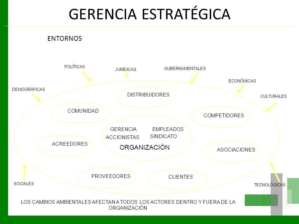 GERENCIA ESTRATÉGICA ENTORNOS ORGANIZACIÓN DISTRIBUIDORES COMUNIDAD