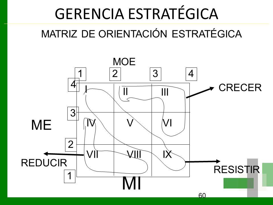 MI GERENCIA ESTRATÉGICA ME MATRIZ DE ORIENTACIÓN ESTRATÉGICA MOE 1 2 3