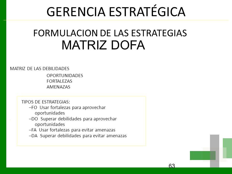 GERENCIA ESTRATÉGICA MATRIZ DOFA FORMULACION DE LAS ESTRATEGIAS
