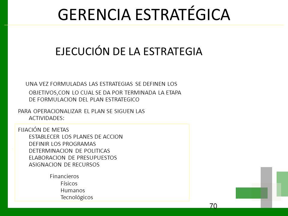 GERENCIA ESTRATÉGICA EJECUCIÓN DE LA ESTRATEGIA