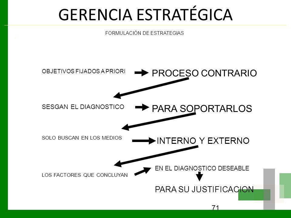 GERENCIA ESTRATÉGICA PARA SOPORTARLOS PROCESO CONTRARIO