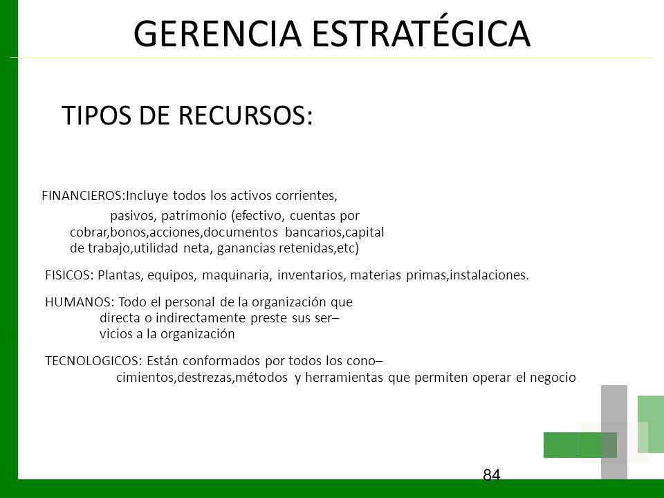 GERENCIA ESTRATÉGICA TIPOS DE RECURSOS: