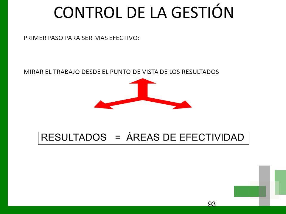 CONTROL DE LA GESTIÓN RESULTADOS = ÁREAS DE EFECTIVIDAD