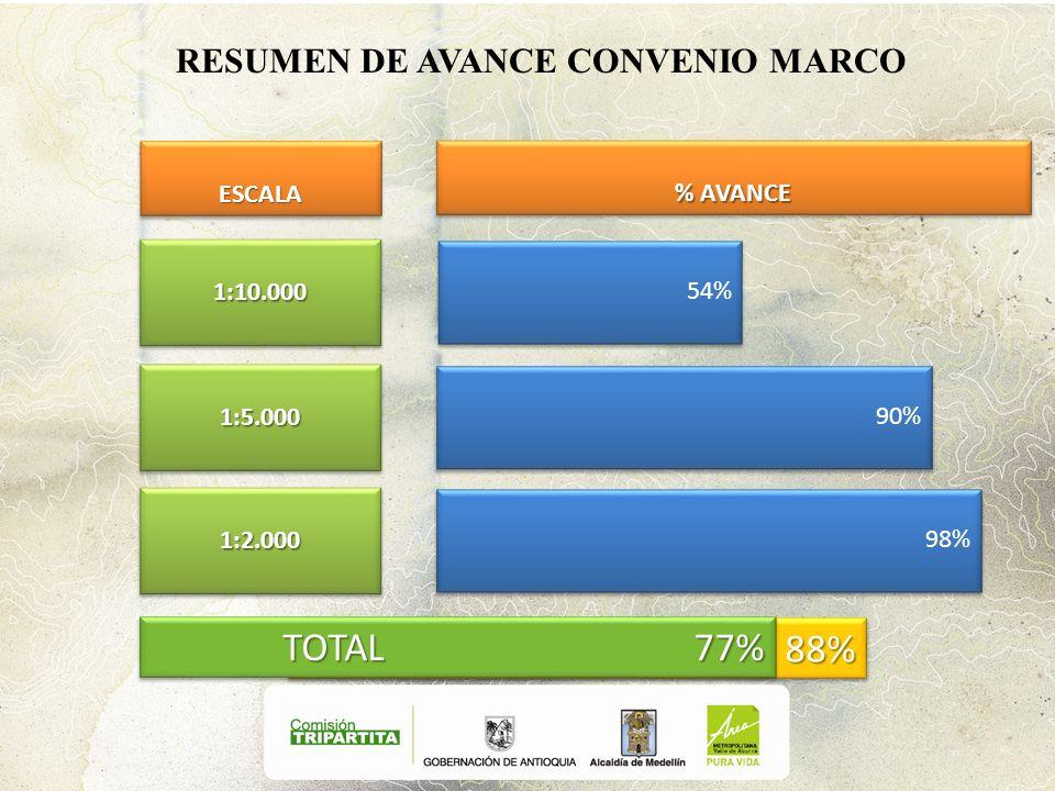 RESUMEN DE AVANCE CONVENIO MARCO