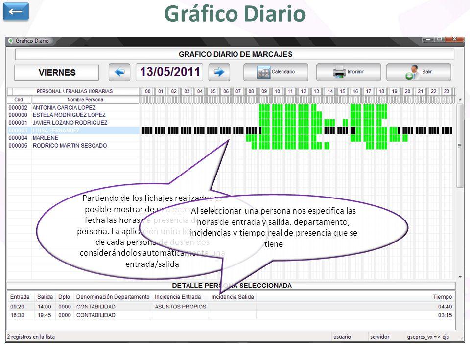 ← Gráfico Diario.