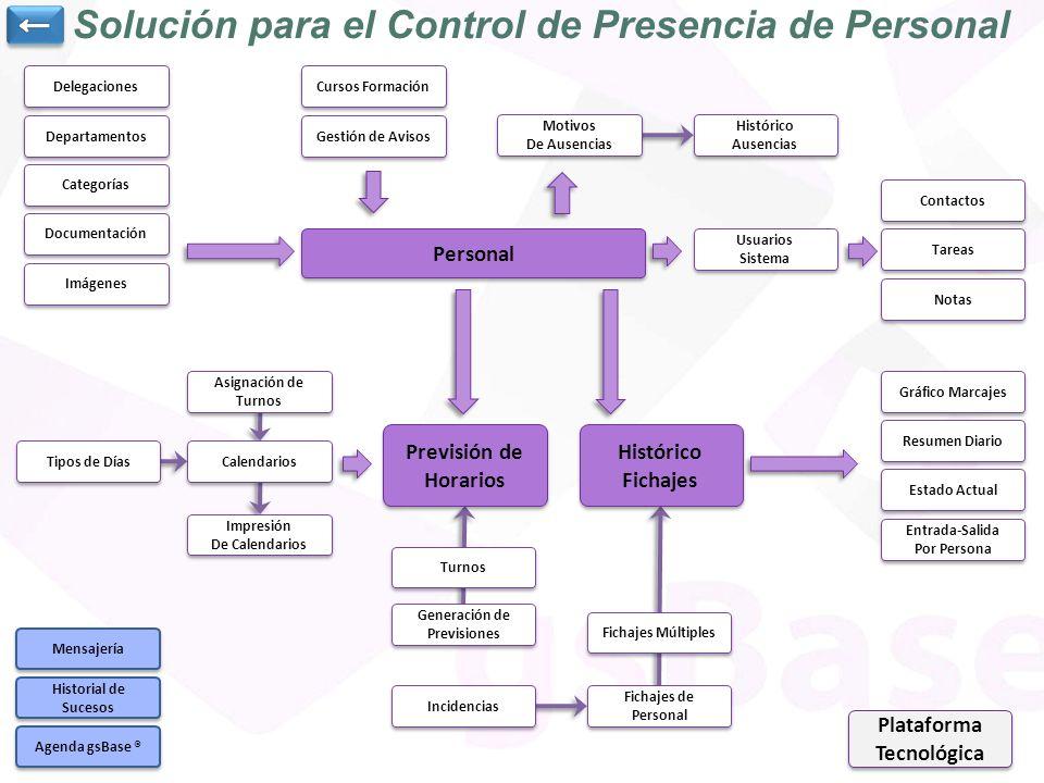 Solución para el Control de Presencia de Personal