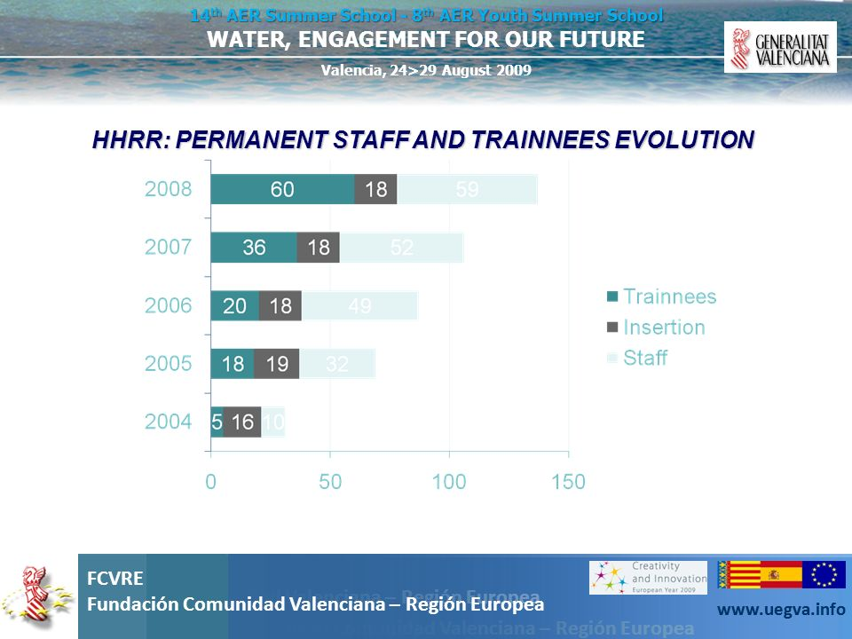 HHRR: PERMANENT STAFF AND TRAINNEES EVOLUTION