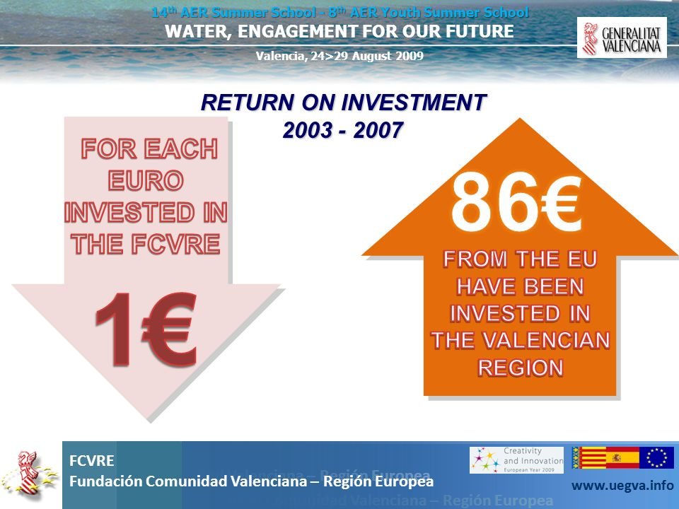 FOR EACH EURO INVESTED IN THE FCVRE