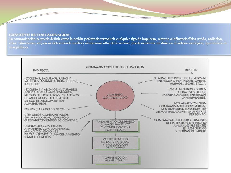 CONCEPTO DE CONTAMINACION.