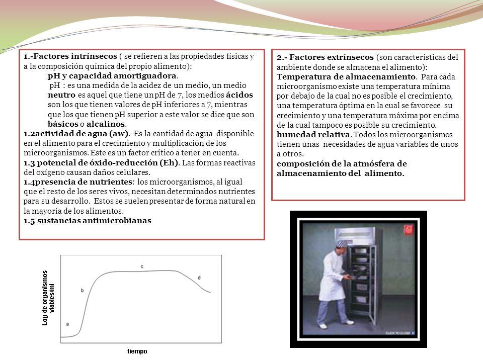 1.-Factores intrínsecos ( se refieren a las propiedades físicas y a la composición química del propio alimento):