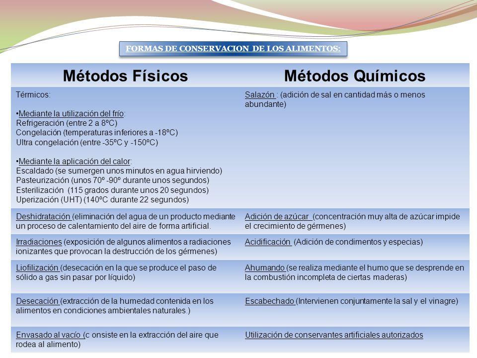 FORMAS DE CONSERVACION DE LOS ALIMENTOS: